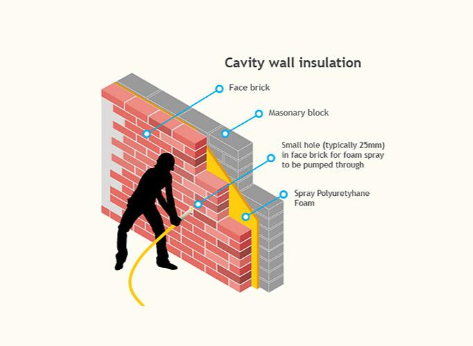 Cavity Filing